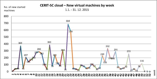 cloud_newvms_cerit