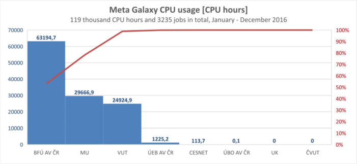 meta-galaxy2016-cpuhours
